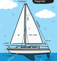 sailboat diagram stock vector royalty free 74822065sailboat diagram 10 [ 1200 x 1600 Pixel ]