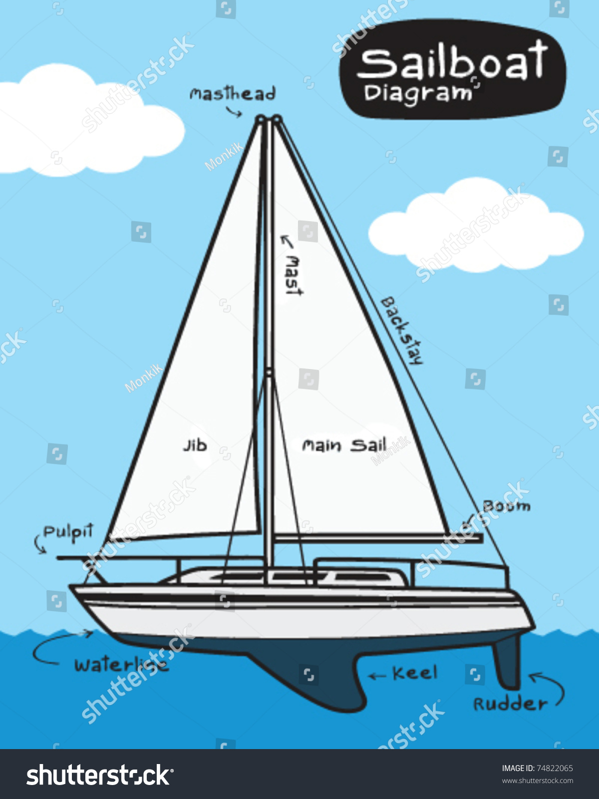 hight resolution of sailboat diagram stock vector royalty free 74822065sailboat diagram 10