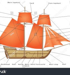 simple boat diagram wiring diagram blogs boat horn wiring diagram old diagram of boat schematic wiring [ 1500 x 1050 Pixel ]