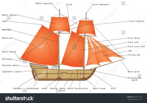 small resolution of old diagram of boat schematic wiring diagrams simple sailing boat diagram sailboat parts sailing ship diagram
