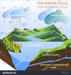 scheme of the water cycle flats design stock vector illustration [ 1500 x 1600 Pixel ]