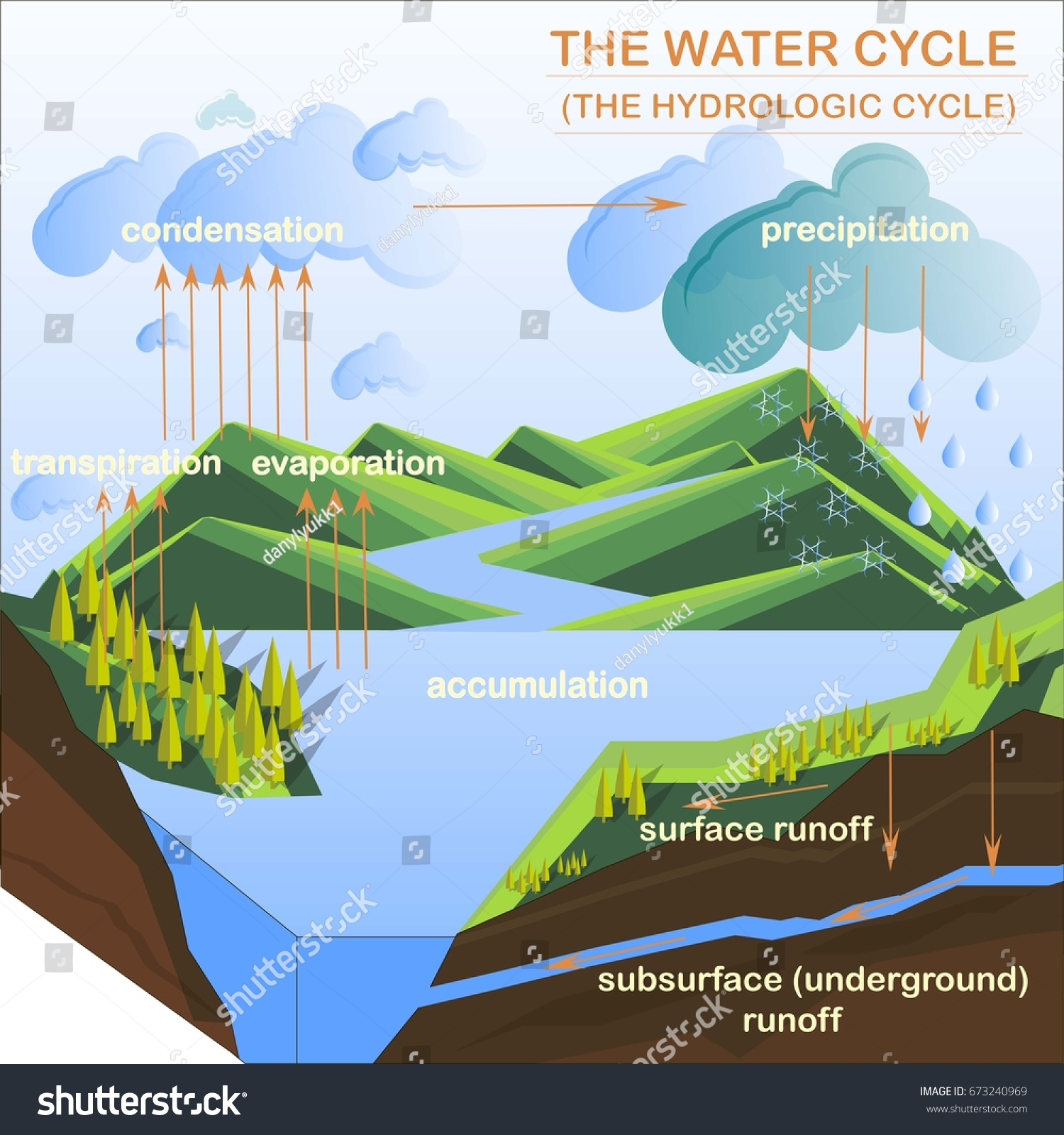 hight resolution of scheme of the water cycle flats design stock vector illustration