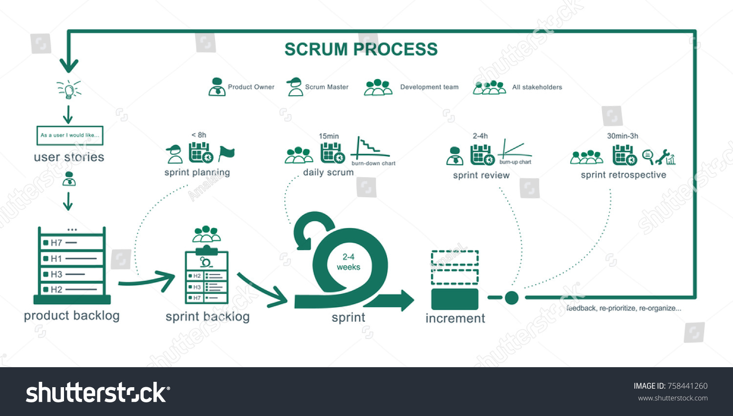 scrum process overview diagram whirlpool estate dryer wiring summary full agile methodology stock vector