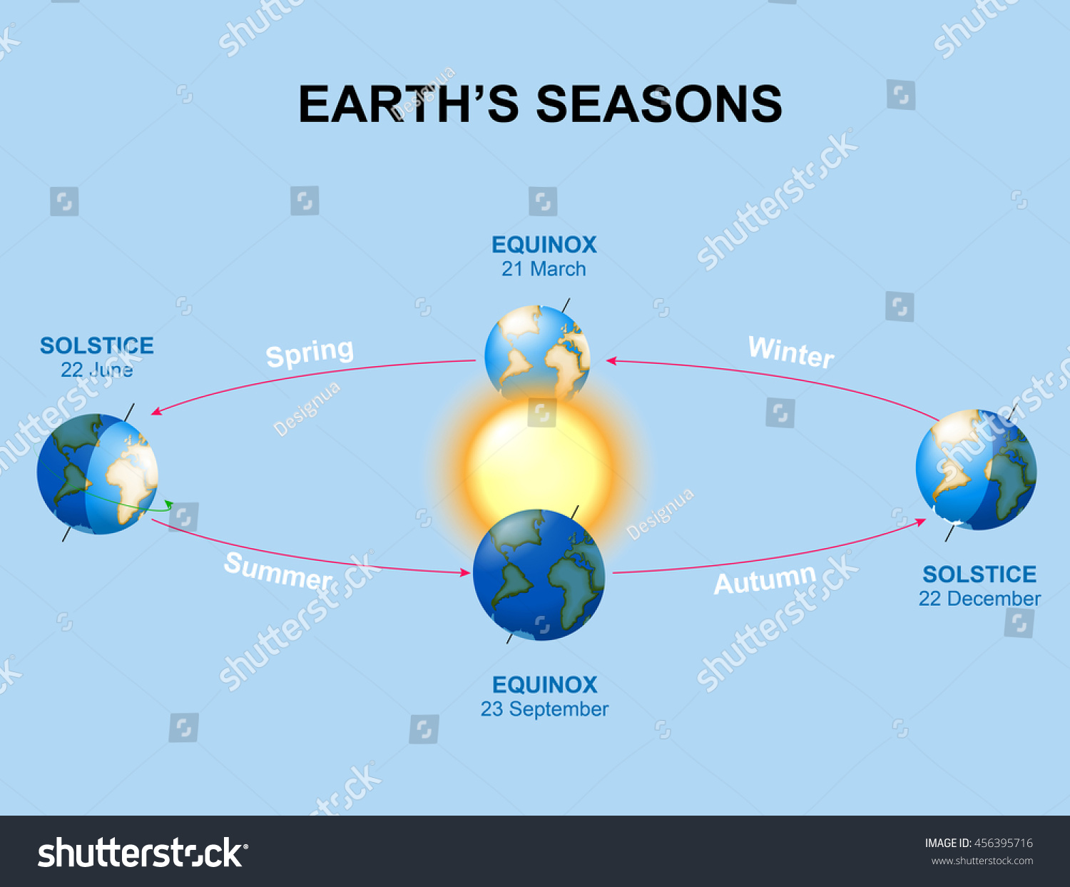 Seasons Illumination Earth During Various Seasons Stock