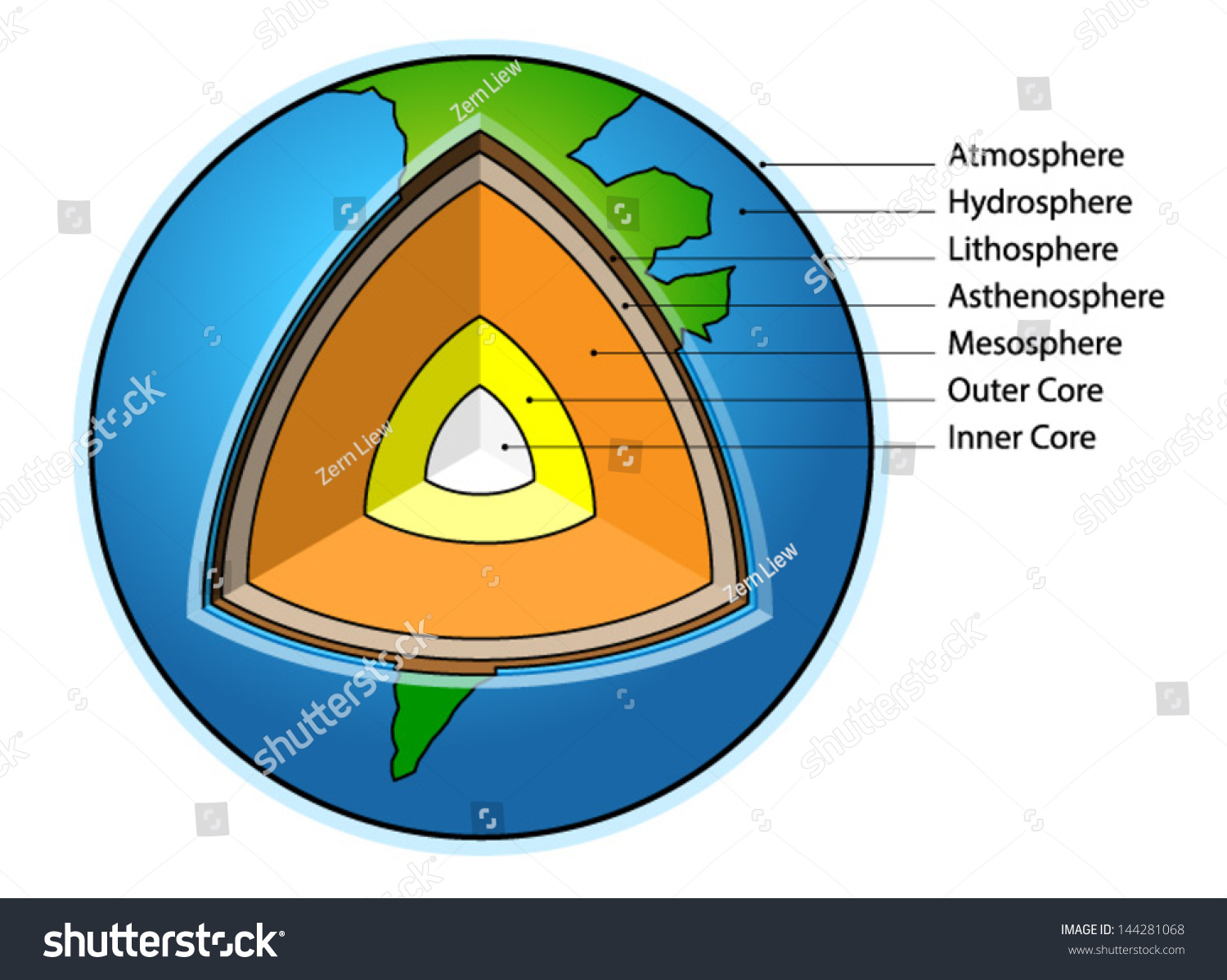 hight resolution of sectional diagram showing the structure of the earth