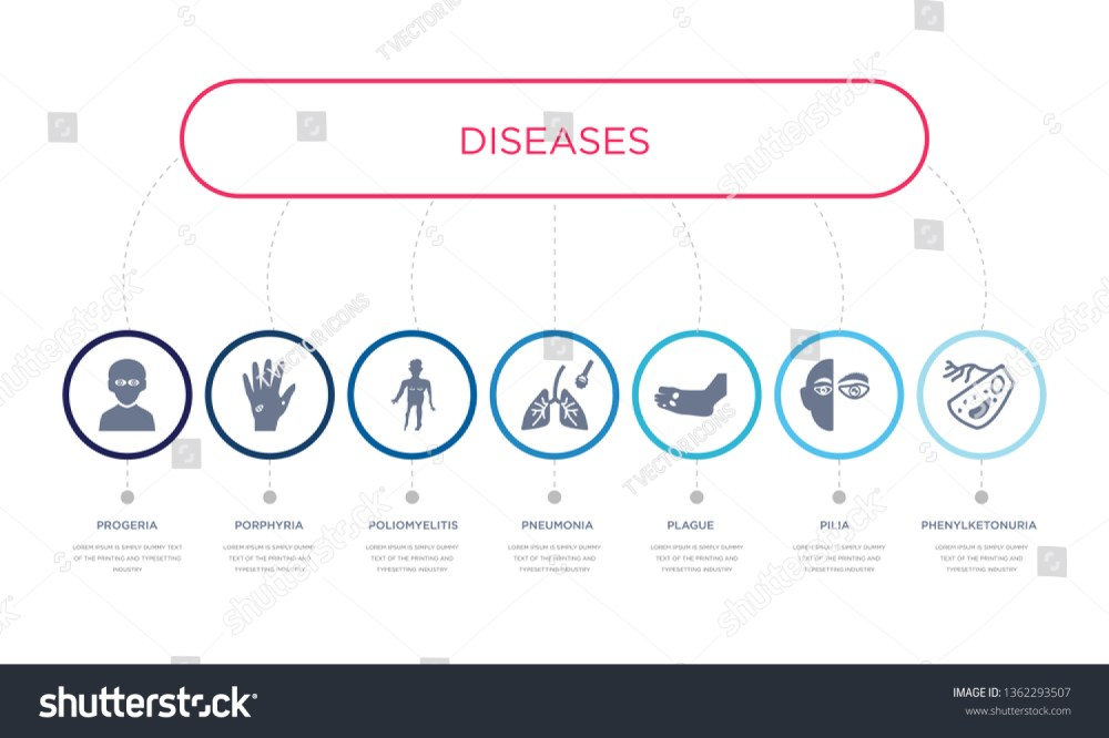medium resolution of simple illustration set of 7 vector blue icons such as phenylketonuria pilia plague