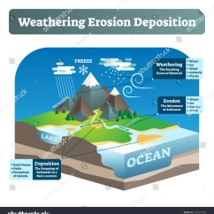 Weathering And Erosion Venn Diagram Pir Motion Sensor Wiring Uk Www Miifotos Com Simple Labeled Deposition Or Wed Vector Illustration Geological Scheme With Earth Gravity Impact Jpg