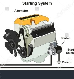 starting charging system infographic diagram all stock ignition switch wiring diagram color ford diesel tractor wiring [ 1500 x 882 Pixel ]
