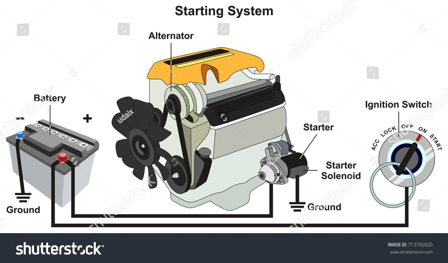 hight resolution of starting charging system infographic diagram all stock ignition switch wiring diagram color ford diesel tractor wiring