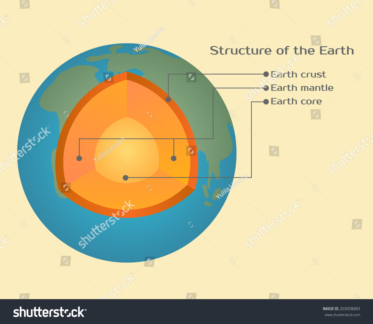 structure of the earth diagram avital 4105l remote start wiring stock vector 203058883 shutterstock