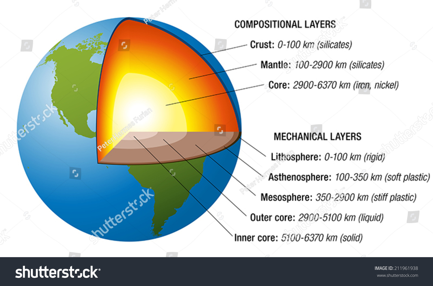 layers of the earth diagram 2003 nissan 350z bose wiring structure cross section accurate stock vector