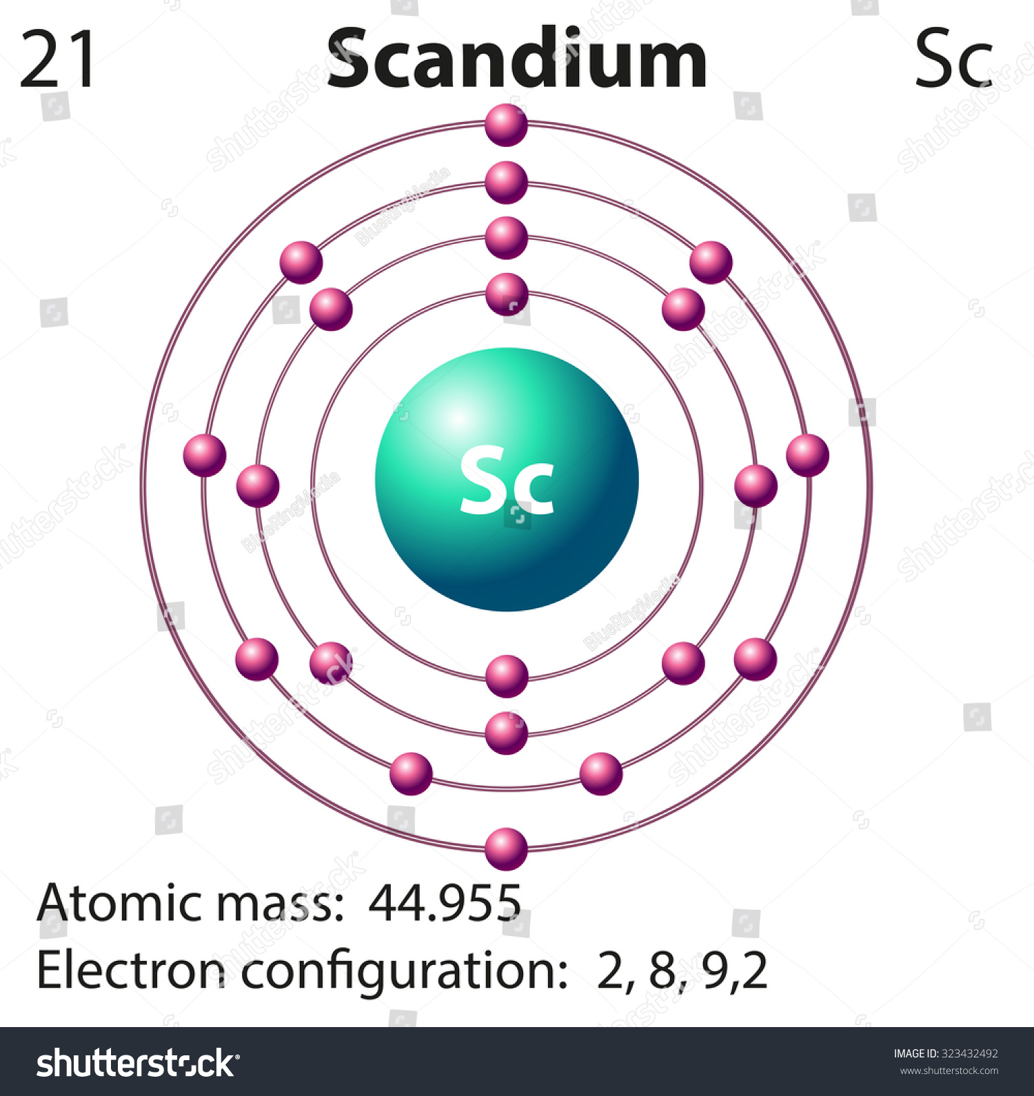 atomic symbol diagram peterbilt 359 headlight wiring draw the model of scantium science structure