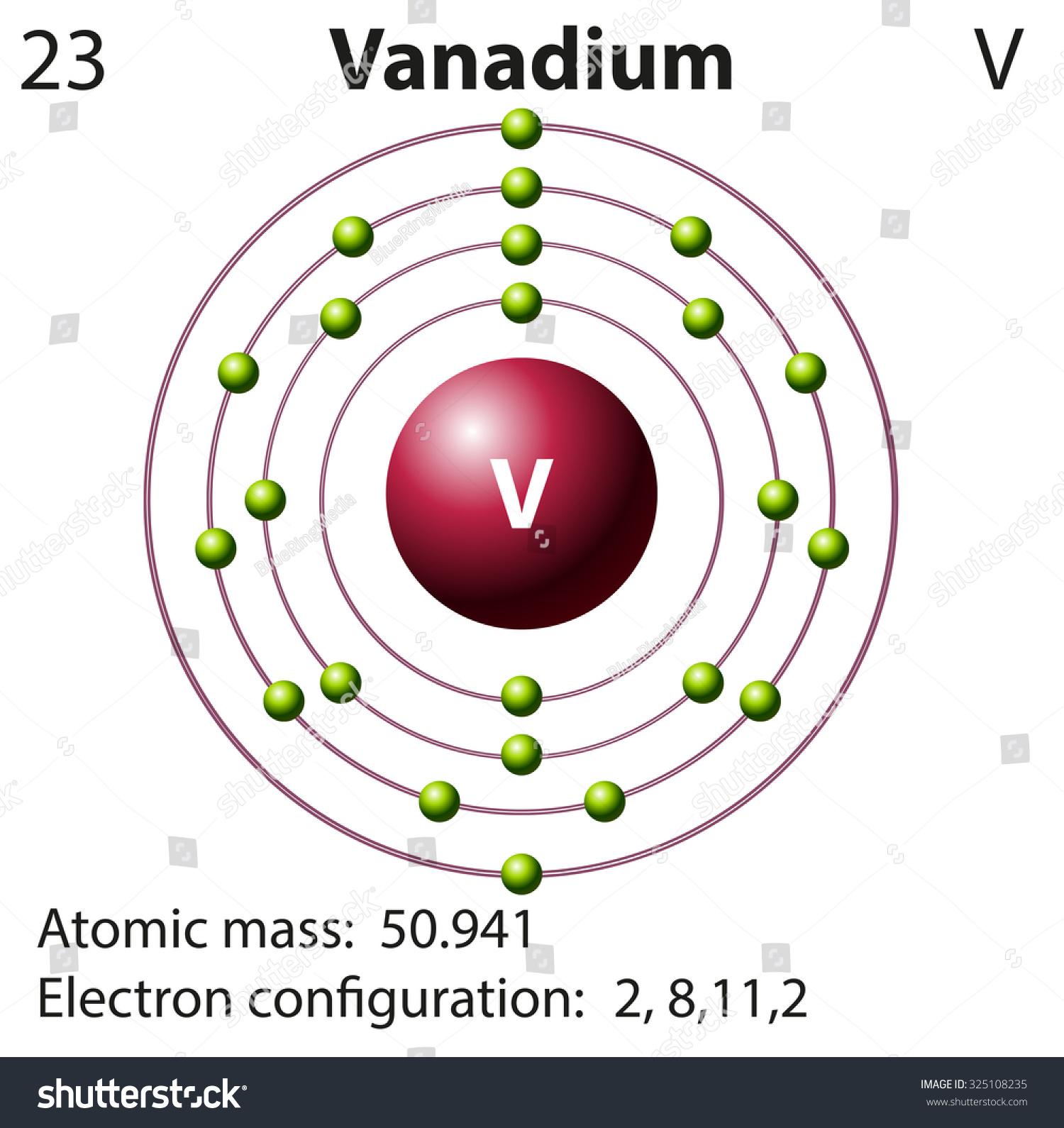 Lewis electron dot diagram vanadium diy enthusiasts wiring diagrams vanadium lewis diagram block and schematic diagrams u2022 rh artbattlesu com vanadium valence electrons electron dot diagram platinum ccuart Image collections