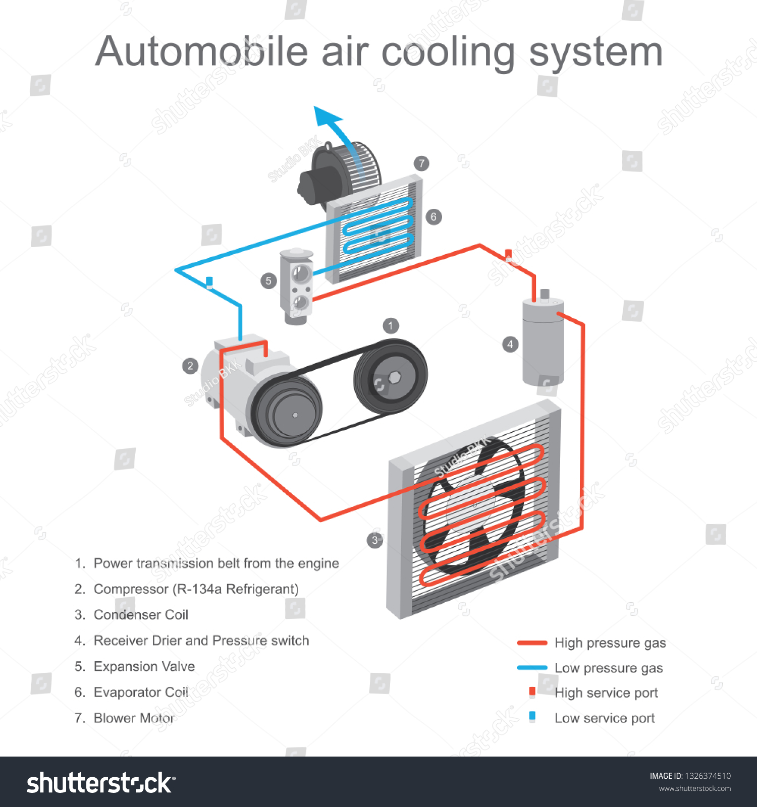 hight resolution of the air cooling system in the car cabin is primarily used to remove heat from the
