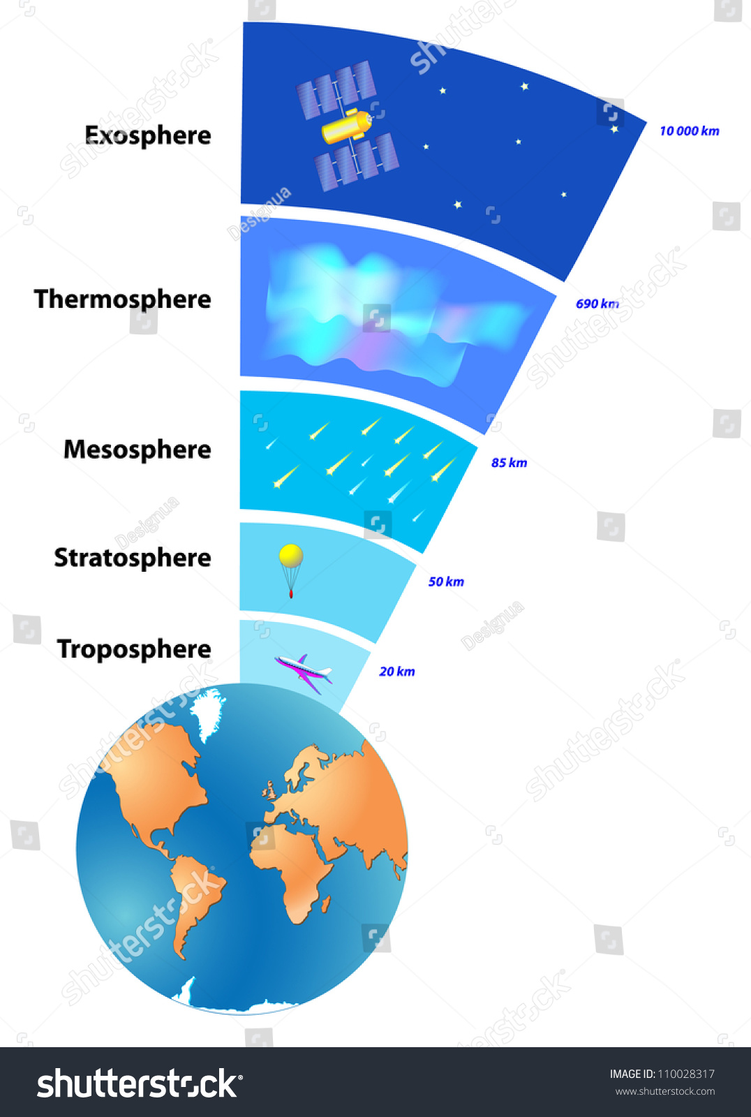 Atmosphere Earth Layer Gases Surrounding Planet Stock