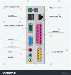computer ports diagram the computer can also be wiring diagram dat computer ports diagram computer ports diagram [ 1500 x 1600 Pixel ]