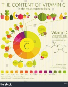 The content of vitamin  in most common fruits visual chart percentage also stock vector royalty free rh shutterstock