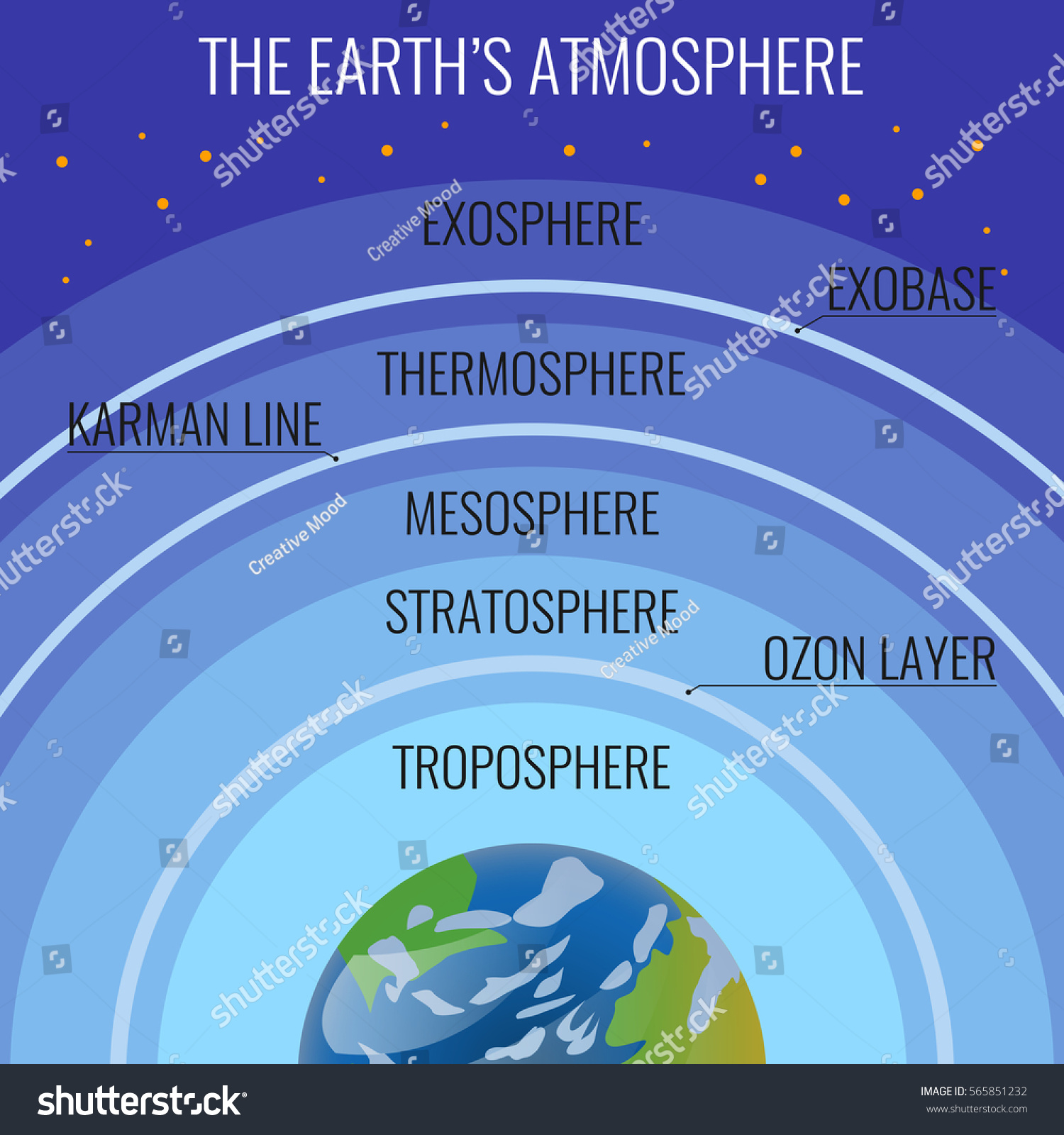 Earths Atmosphere Structure Names On Circle Stock Vector