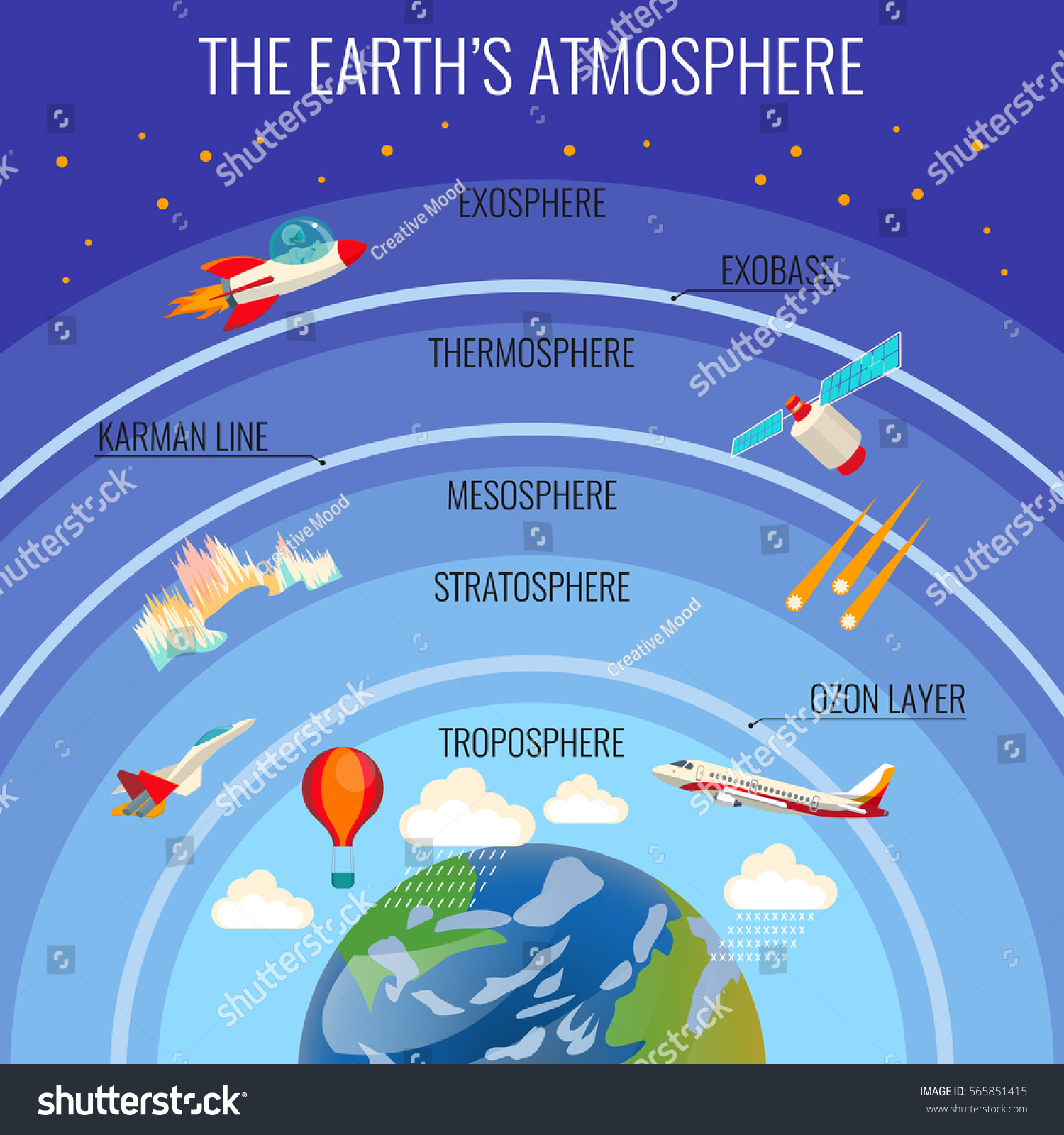 Earths Atmosphere Structure White Clouds That Stock Vector
