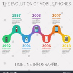 Diagram Of Evolution Timeline Brain Structures And Functions Worksheet Mobile Phones Infographic Set Stock