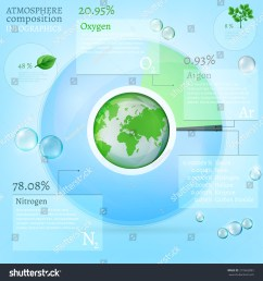 the illustration of beautiful bio infographics with atmosphere composition scheme ecology set with oxygen  [ 1500 x 1600 Pixel ]