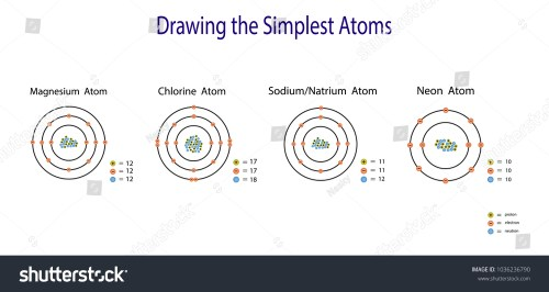 small resolution of the simplest atomic model magnesium chlorine sodium neon diagram atom chemistry