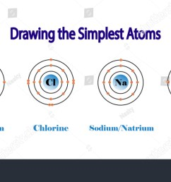 the simplest atomic model magnesium chlorine sodium neon diagram atom chemistry [ 1500 x 798 Pixel ]