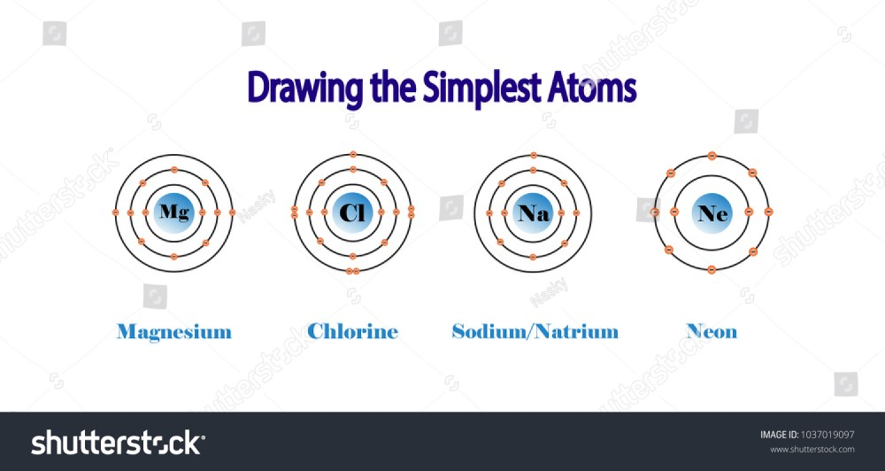 medium resolution of the simplest atomic model magnesium chlorine sodium neon diagram atom chemistry