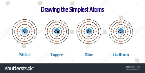 small resolution of the simplest atomic model nickel atom copper zinc gallium chemistry atom