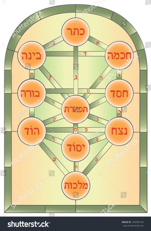 small resolution of the tree of life mystical symbol used in the kabbalah of esoteric judaism