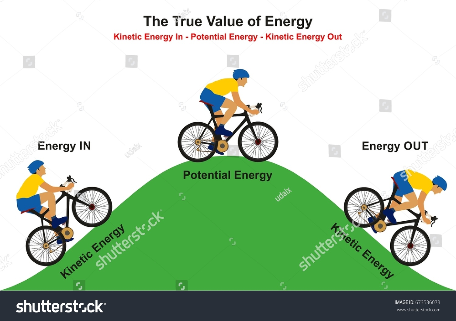 energy transformation diagram examples usb to rca wiring of transformations in sports simple true value infographic example stock vector photosynthesis