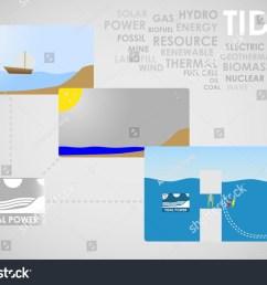 tidal energy [ 1500 x 1119 Pixel ]