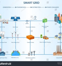 transmission and distribution smart grid structure within the power industry industrial and smart grid devices in [ 1500 x 1369 Pixel ]