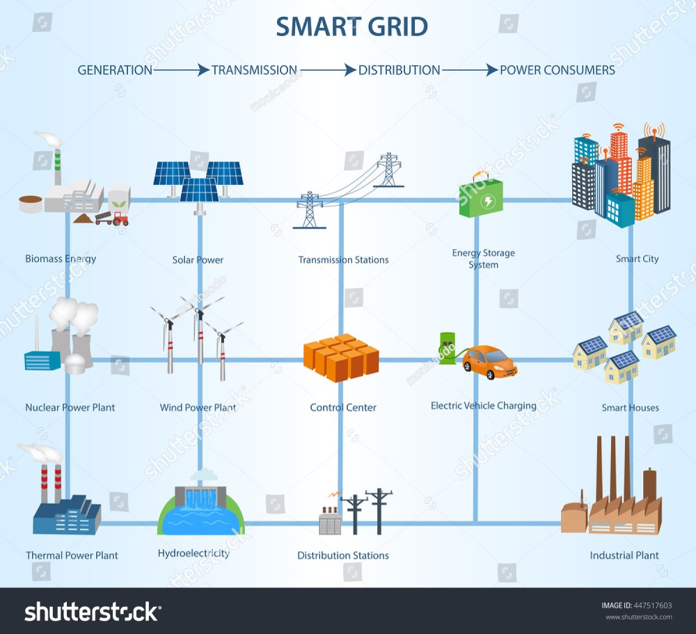medium resolution of transmission and distribution smart grid structure within the power industry industrial and smart grid devices in