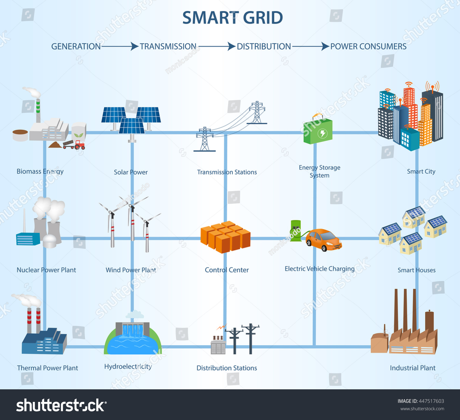 hight resolution of transmission and distribution smart grid structure within the power industry industrial and smart grid devices in