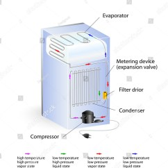 How A Vaporizer Works Diagram 2003 Ford Taurus Wiring Awesome Detail Typical Refrigeration Cycle Vector Stock