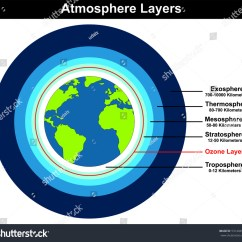 Layers Of The Earth Diagram 1997 Grand Marquis Fuse Box Vector Atmosphere Structure Globe Stock