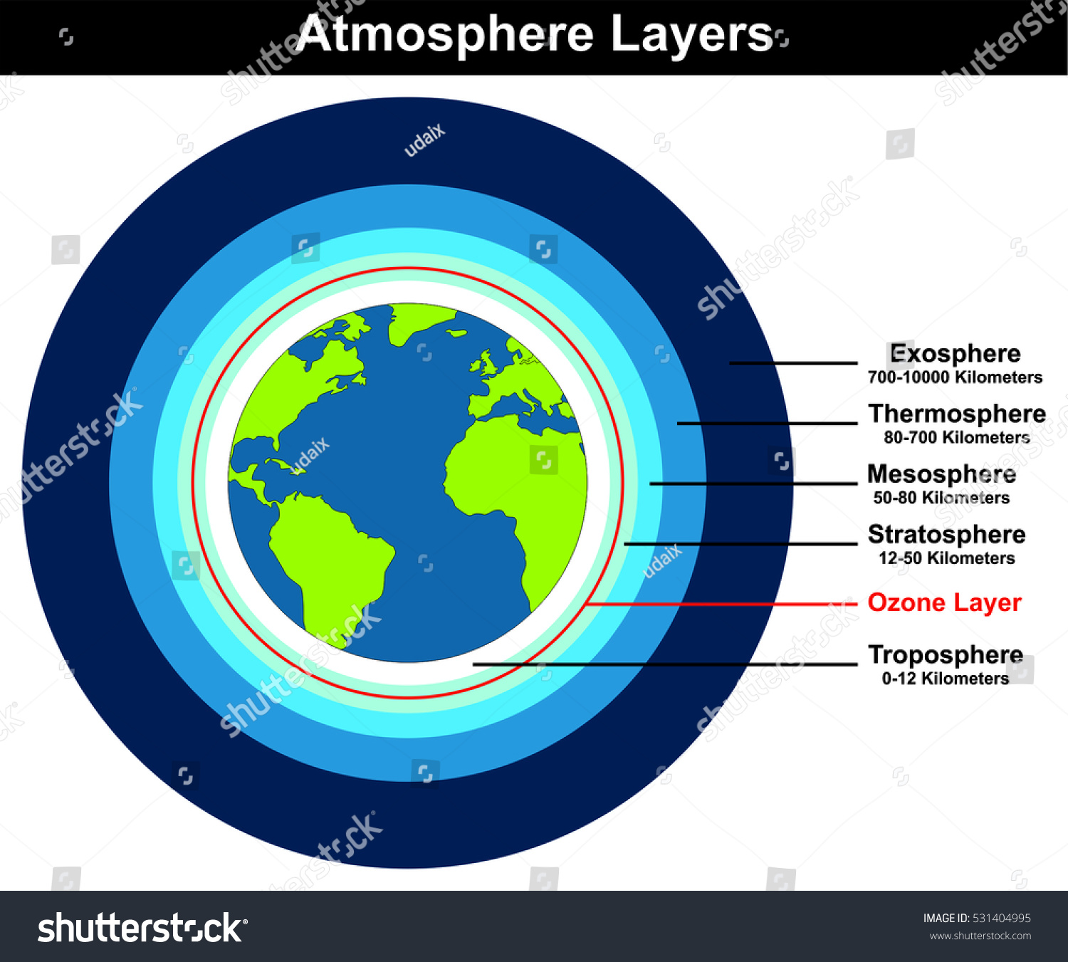 structure of the earth diagram 2005 kia spectra5 radio wiring vector atmosphere layers globe stock