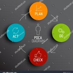 Pdca Cycle Diagram Pricol Oil Pressure Gauge Wiring Vector Dark Plan Do Check Act Schema