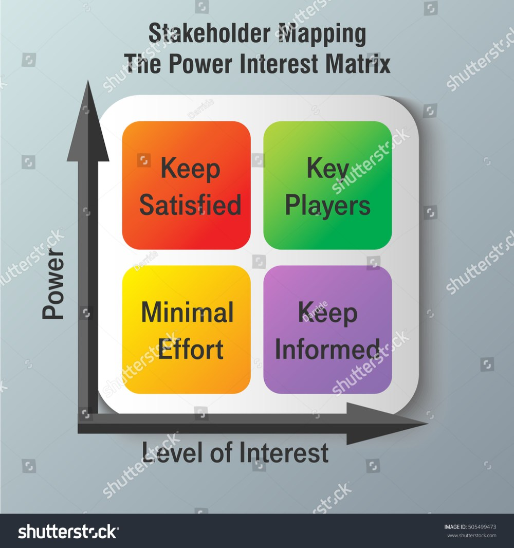 medium resolution of vector diagram of stakeholders mapping infographic power interest matrix
