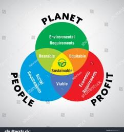 vector illustration of venn diagram of sustainable development [ 1419 x 1600 Pixel ]