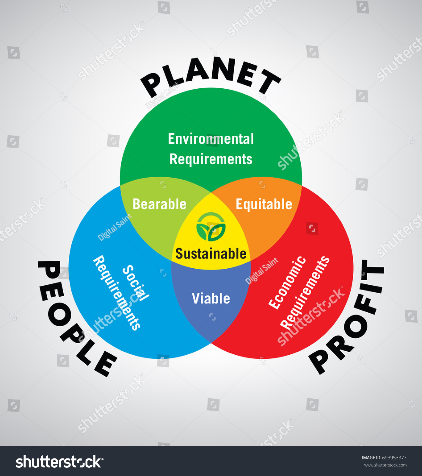 hight resolution of vector illustration of venn diagram of sustainable development