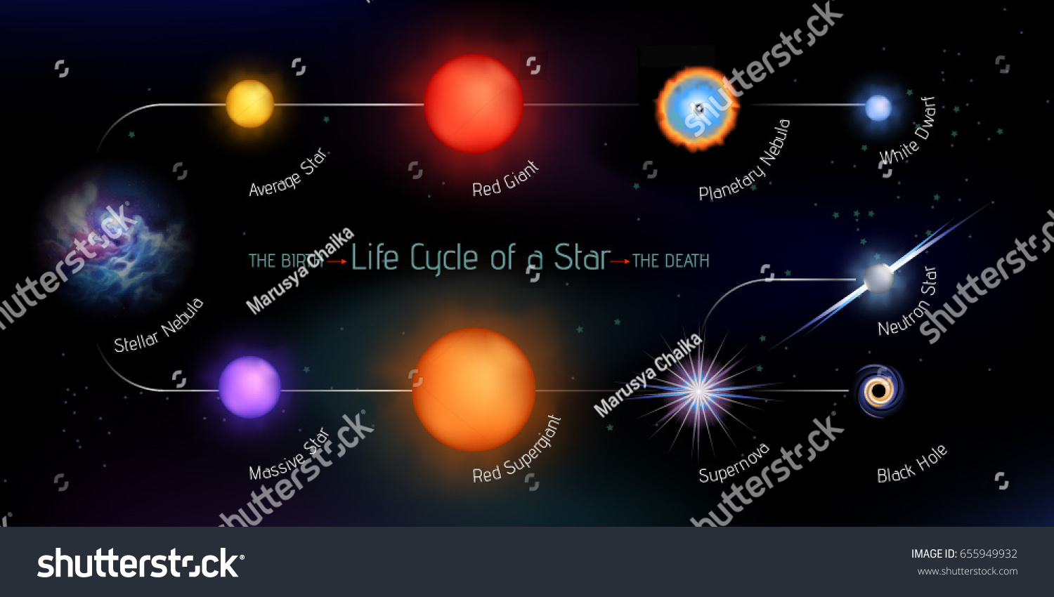 diagram of a life cycle of a star