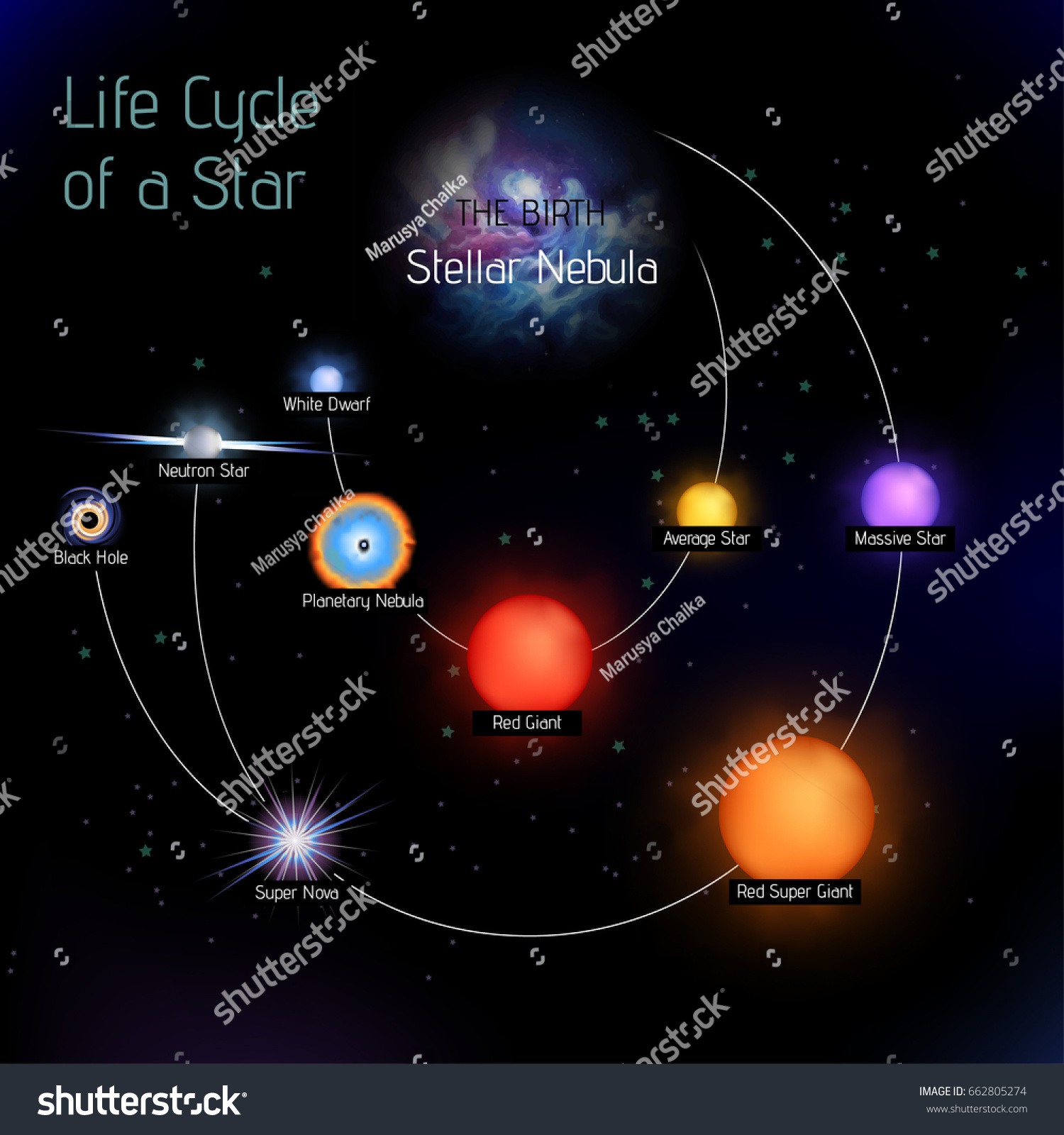 Vector Illustration Stages Star Life Cycle Stock Vector