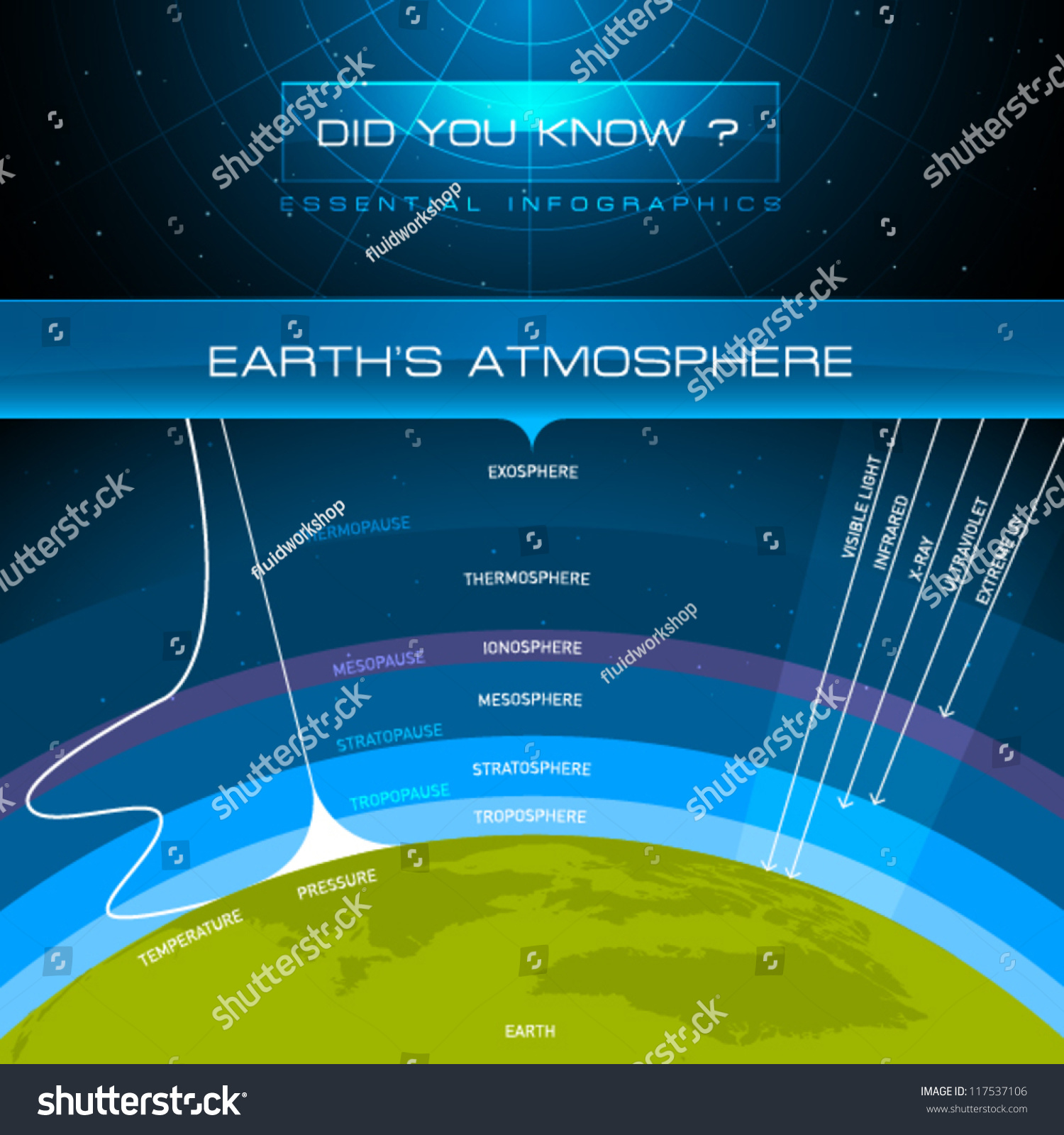 Vector Infographic Earths Atmosphere Stock Vector