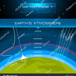Earth S Atmosphere Layers Diagram Set Notation Venn Practice Problems Get Free Image About Wiring