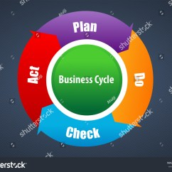Pdca Cycle Diagram Wiring Circuit Breaker Box Vector Plan Do Check Act And