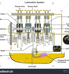 car engine oil flow diagram wiring diagram row [ 1500 x 1399 Pixel ]