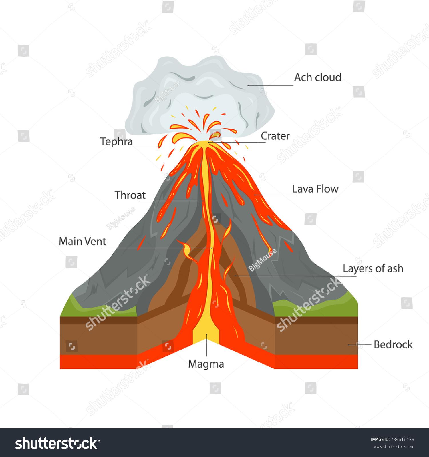 Volcano Mountain Cross Section View Hot Stock Vector