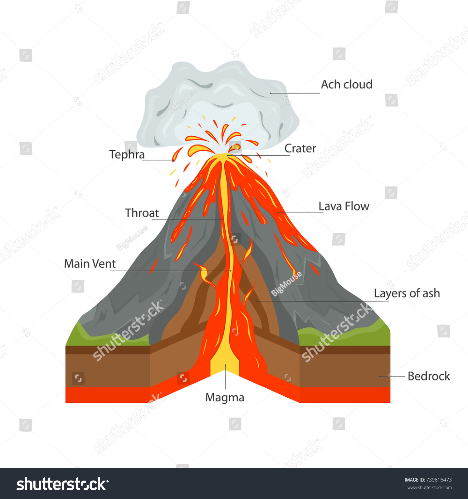 composite volcano diagram piping and instrumentation book tolle anatomy of volcanoes fotos physiologie von